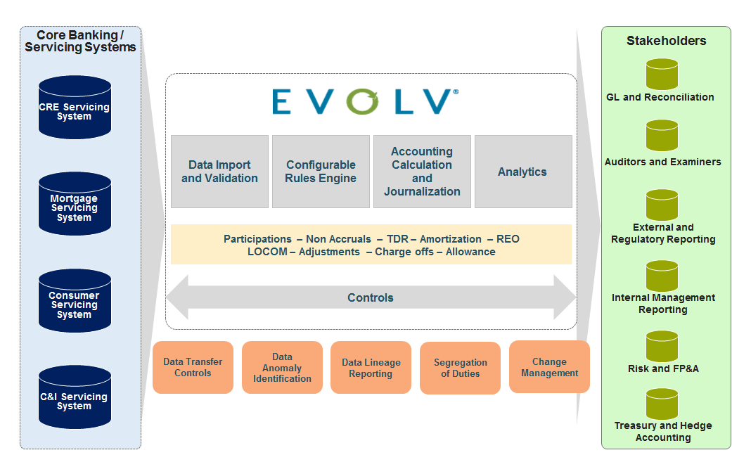 image shows how EVOLV connects core banking and servicing systems with stakeholders