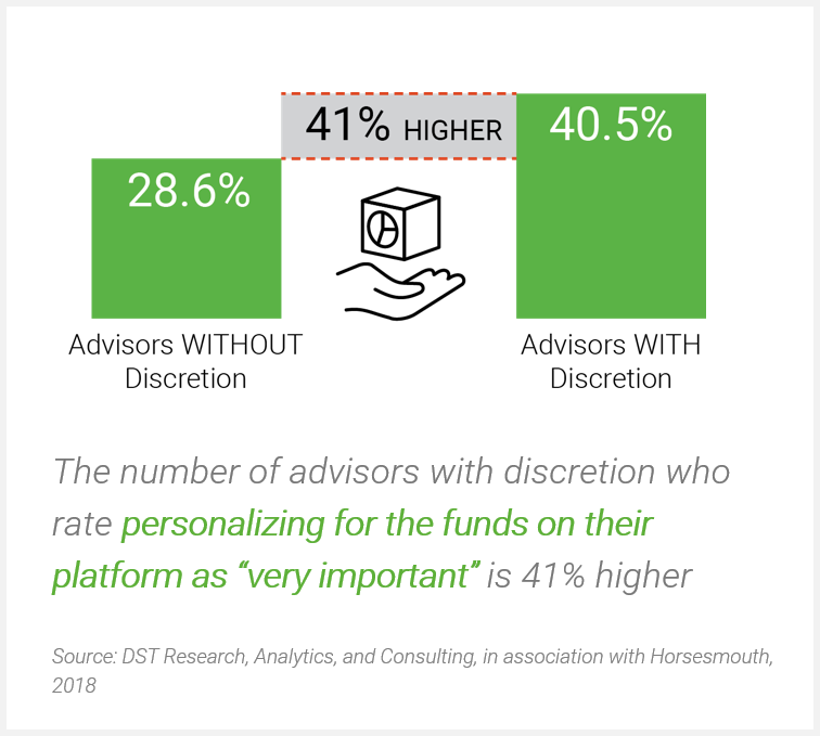 The number of advisors who rate personalization as very important is 41% higher