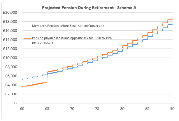 Projected Pension During Retirement - Scheme A