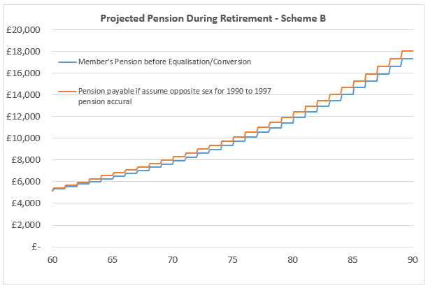 Projected Pension During Retirement - Scheme B