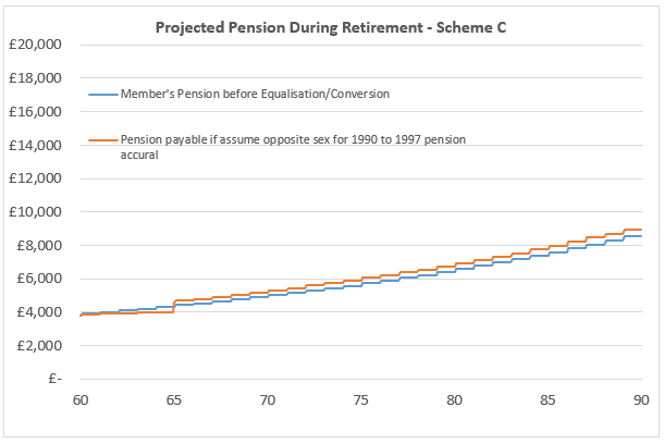 Projected Pension During Retirement - Scheme C