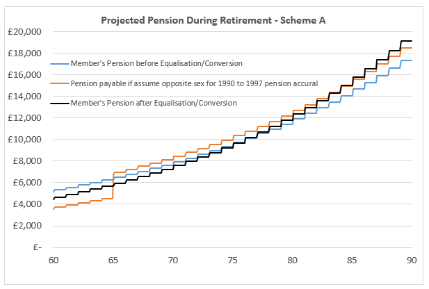 Projected Pension After Equalisation - Scheme A
