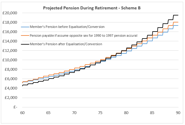 Projected Pension After Equalisation - Scheme B