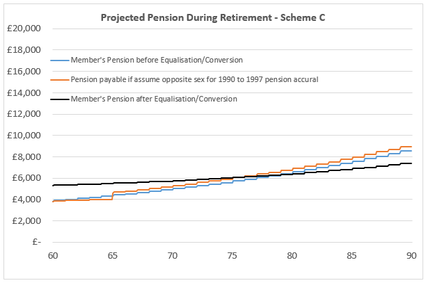 Projected Pension After Equalisation - Scheme C