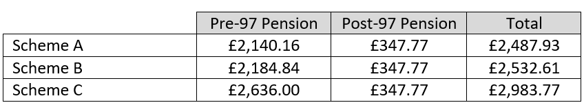 Post-conversion pension with revaluation