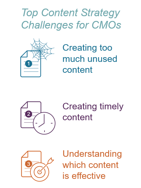 Top content strategy challenges for CMOs
