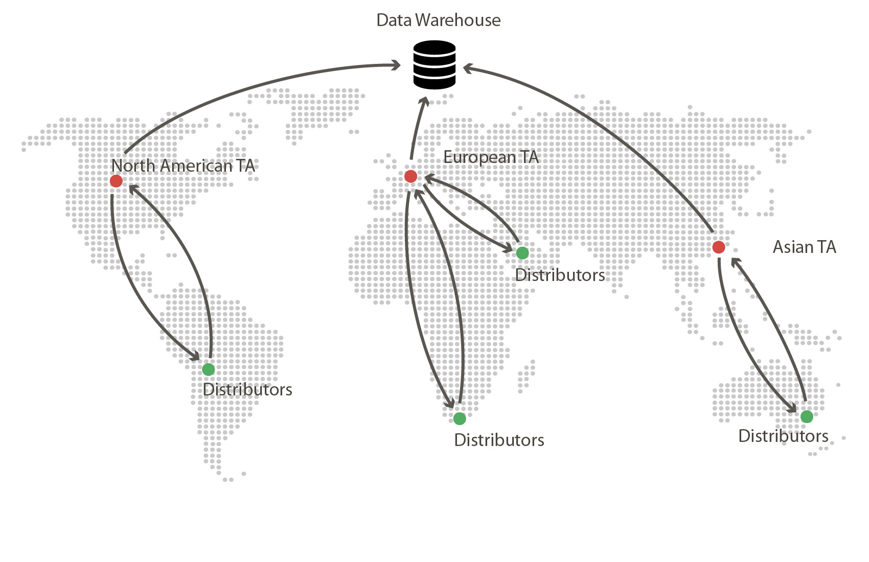 Map shows a visualization of the model in which regional agents submit data to a global data warehouse