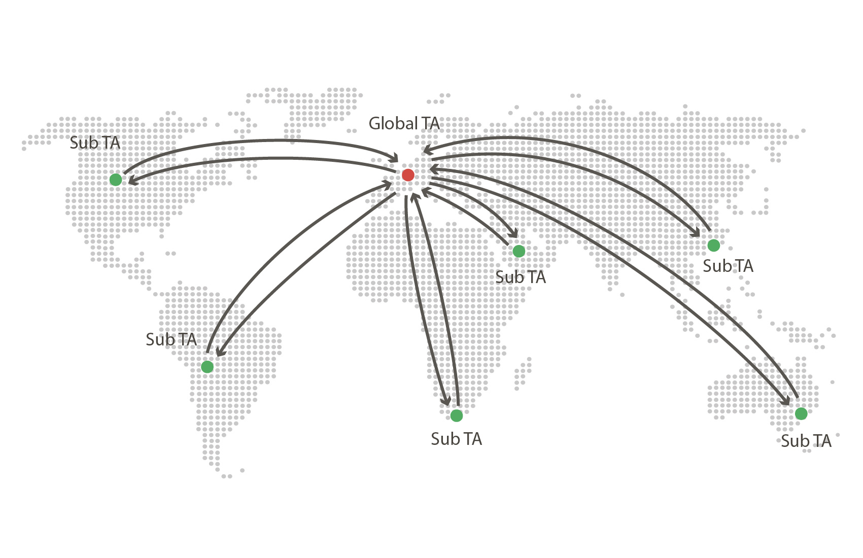 Map shows model in which an appointed agent manages sub-transfer agents in each market