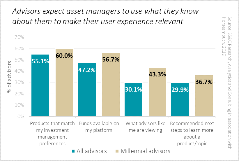 Graph showing what percent of advisors expect asset managers to personalize the customer experience