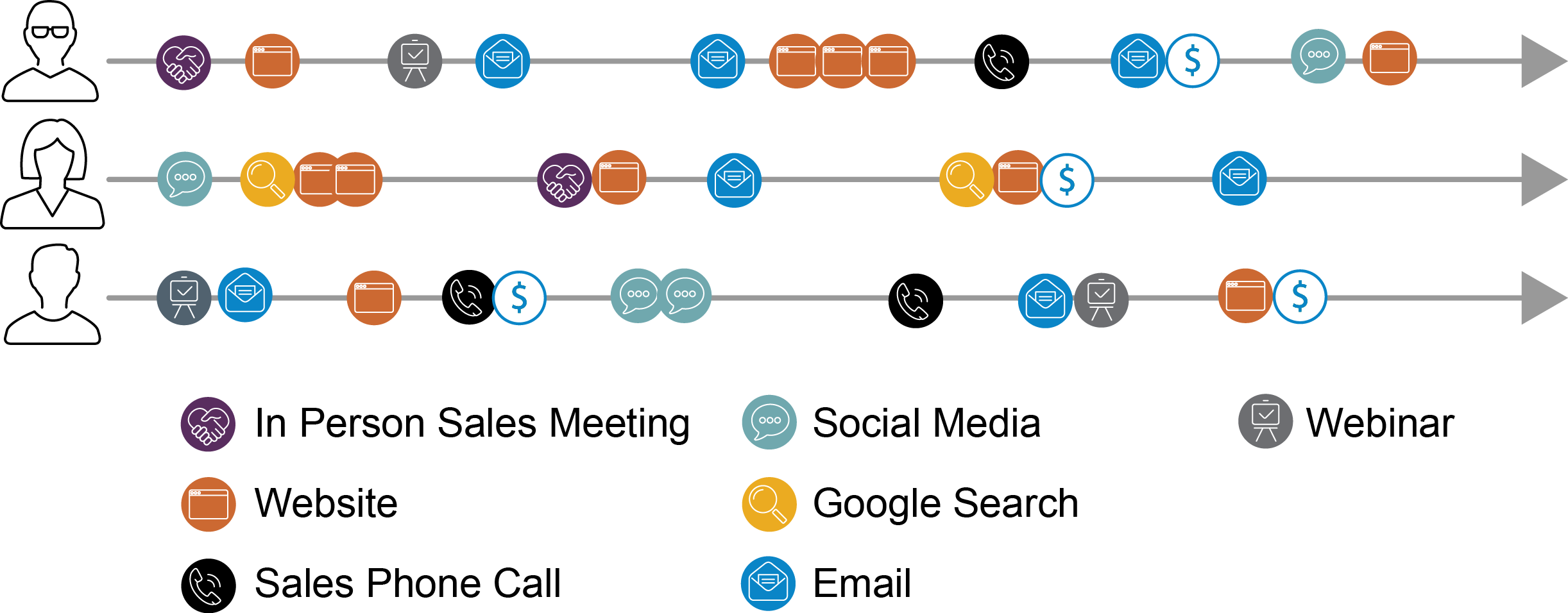 infographic shows three different customer and investor journeys