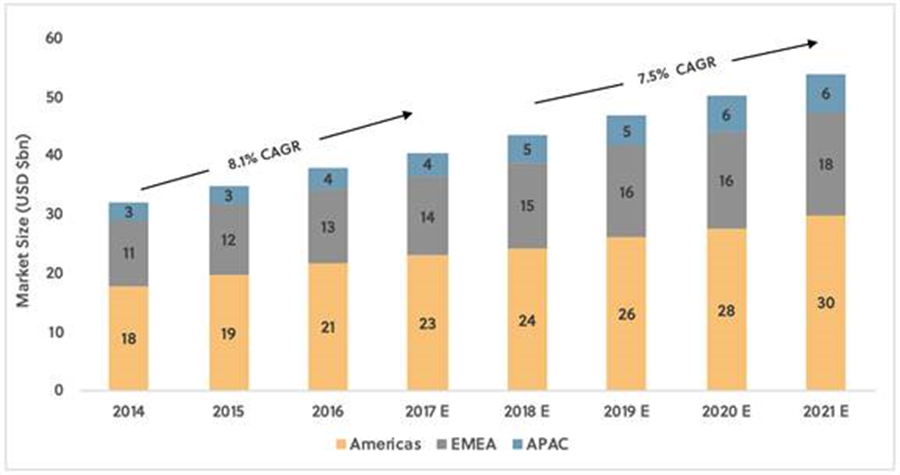 Graph shows the growth in market size per year across Americas, EMEA and APAC