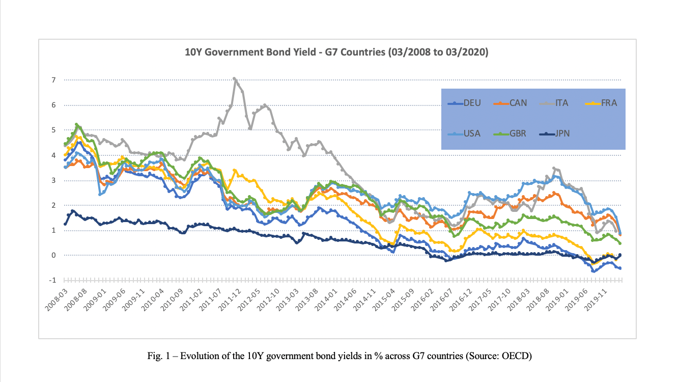 Graph shows 10-year Government Bond Yield