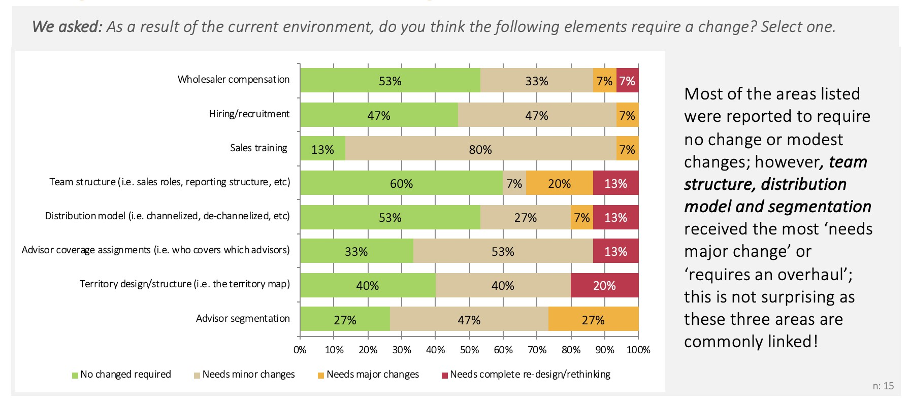 Chart shows survey results as to which elements require change in the current environment