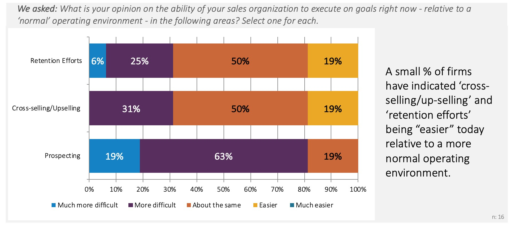 Chart shows survey responses as to a sales organization's ability to meet goals in the current operating environment