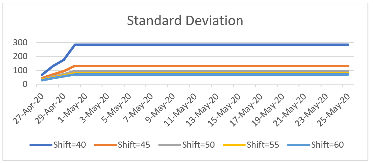 Graph shows the standard deviation for 5 different scenarios