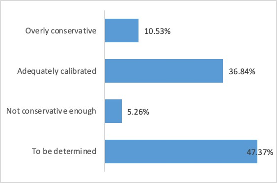 Chart shows responses to the third poll question