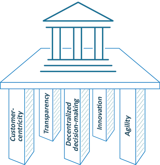 Graphic shows the five pillars