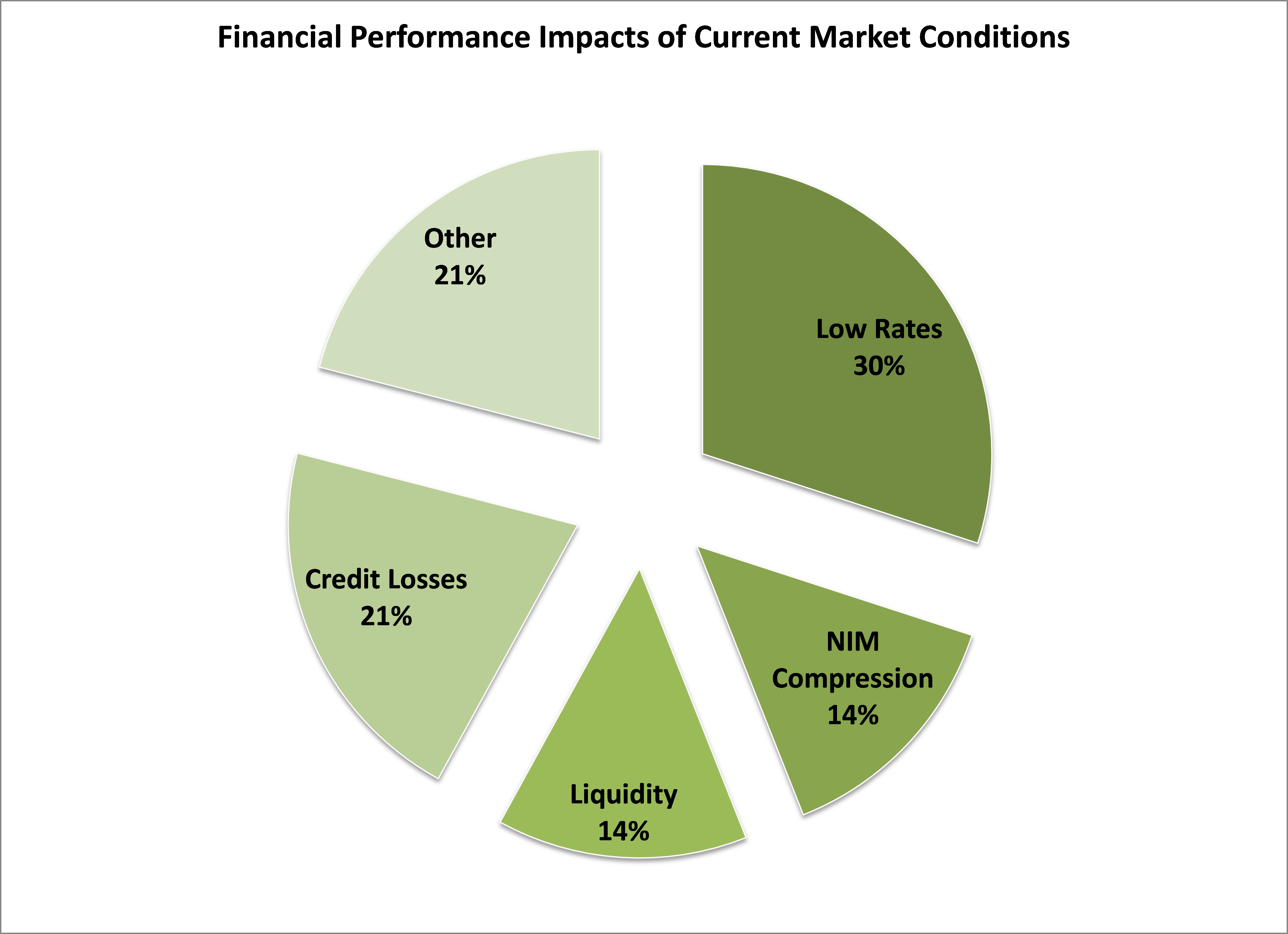 Graph shows response distribution of financial performance impacts of current market conditions