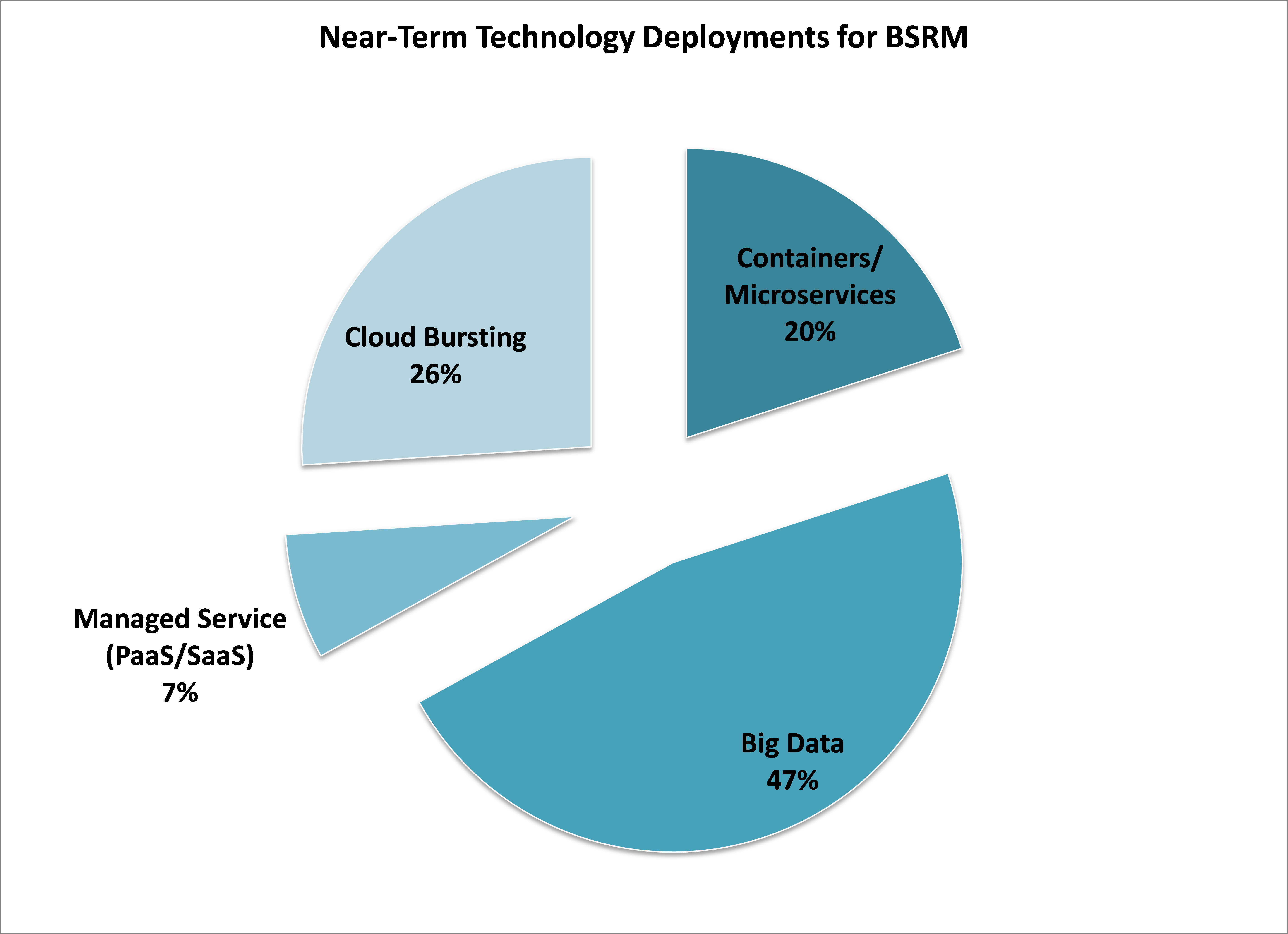 Graph shows response distribution of near-term technology deployment for BSRM