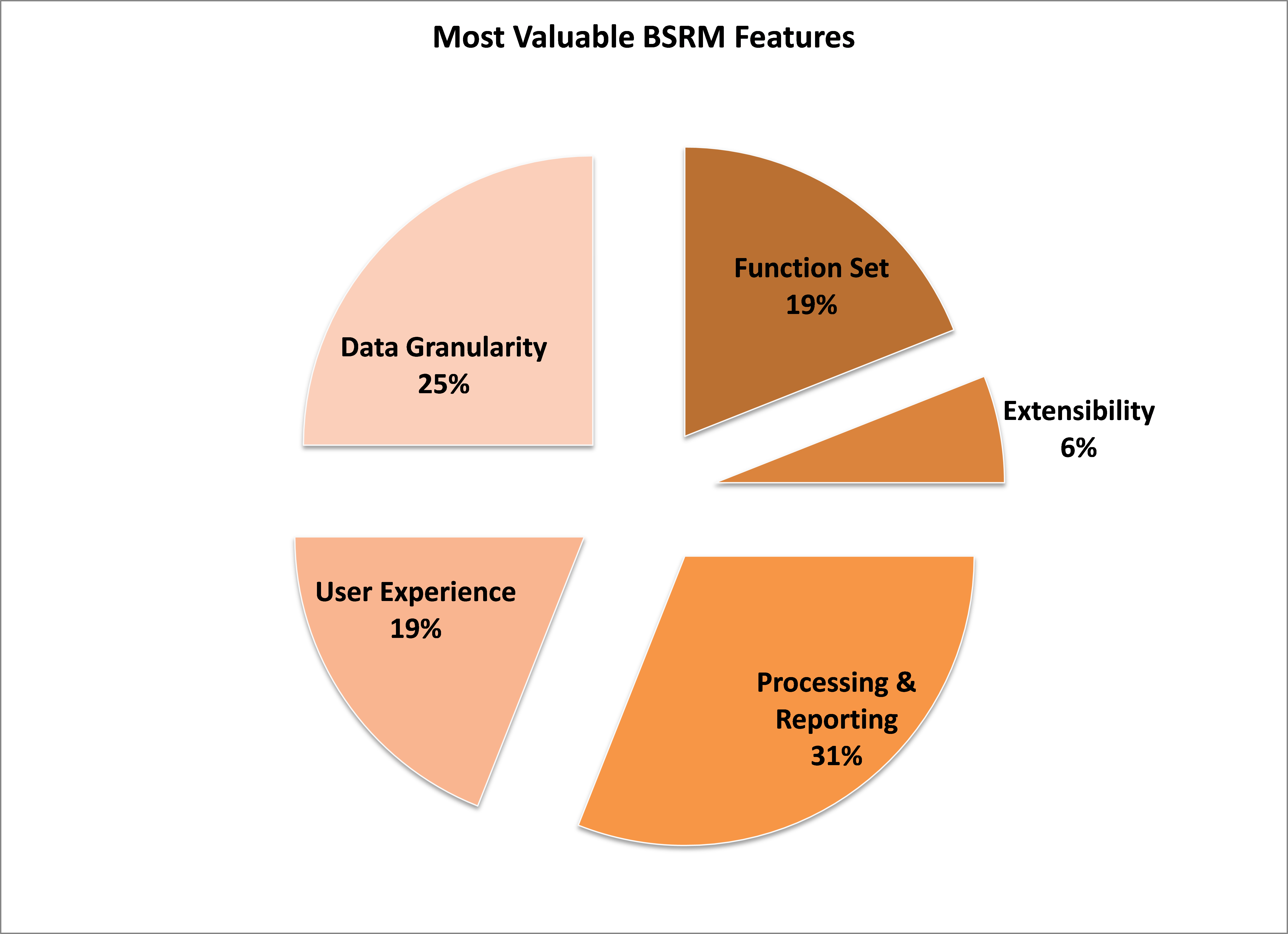 Graph shows response distribution of most valuable BSRM features