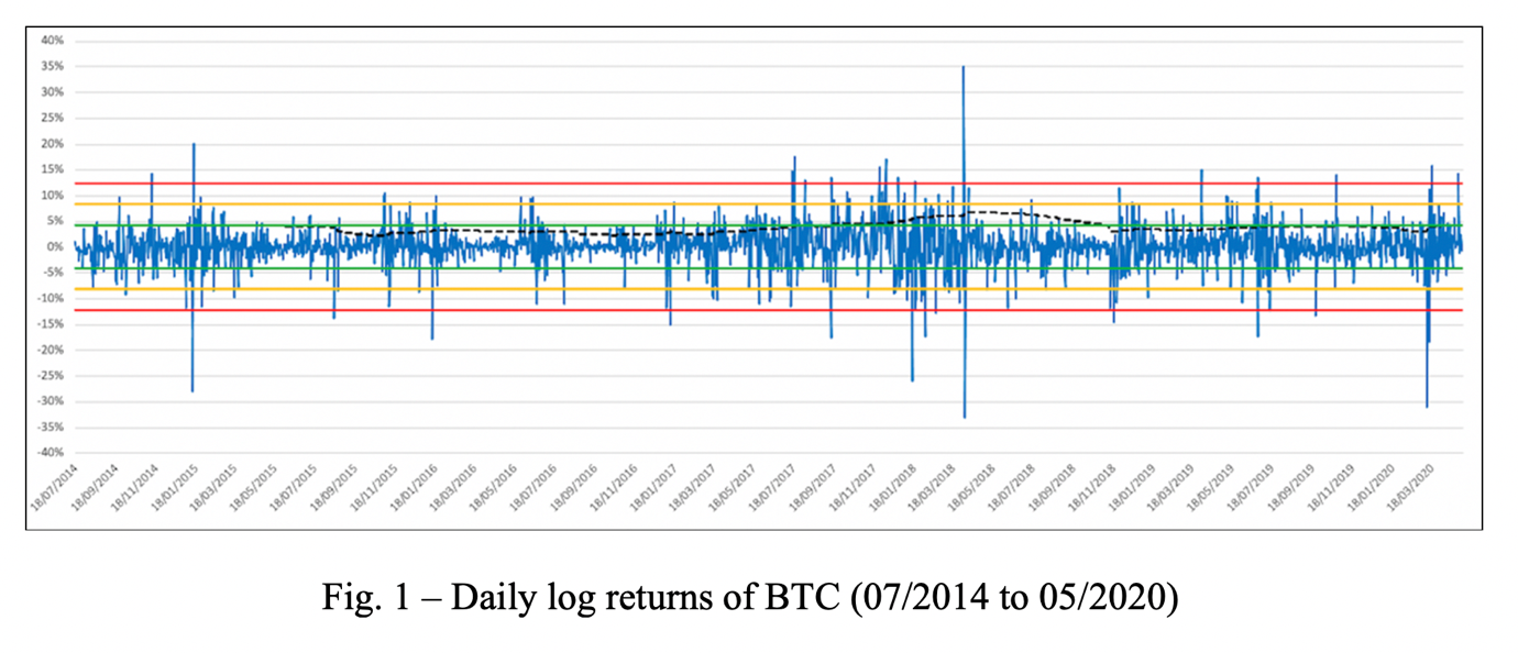 Graph shows daily log returns of BTC