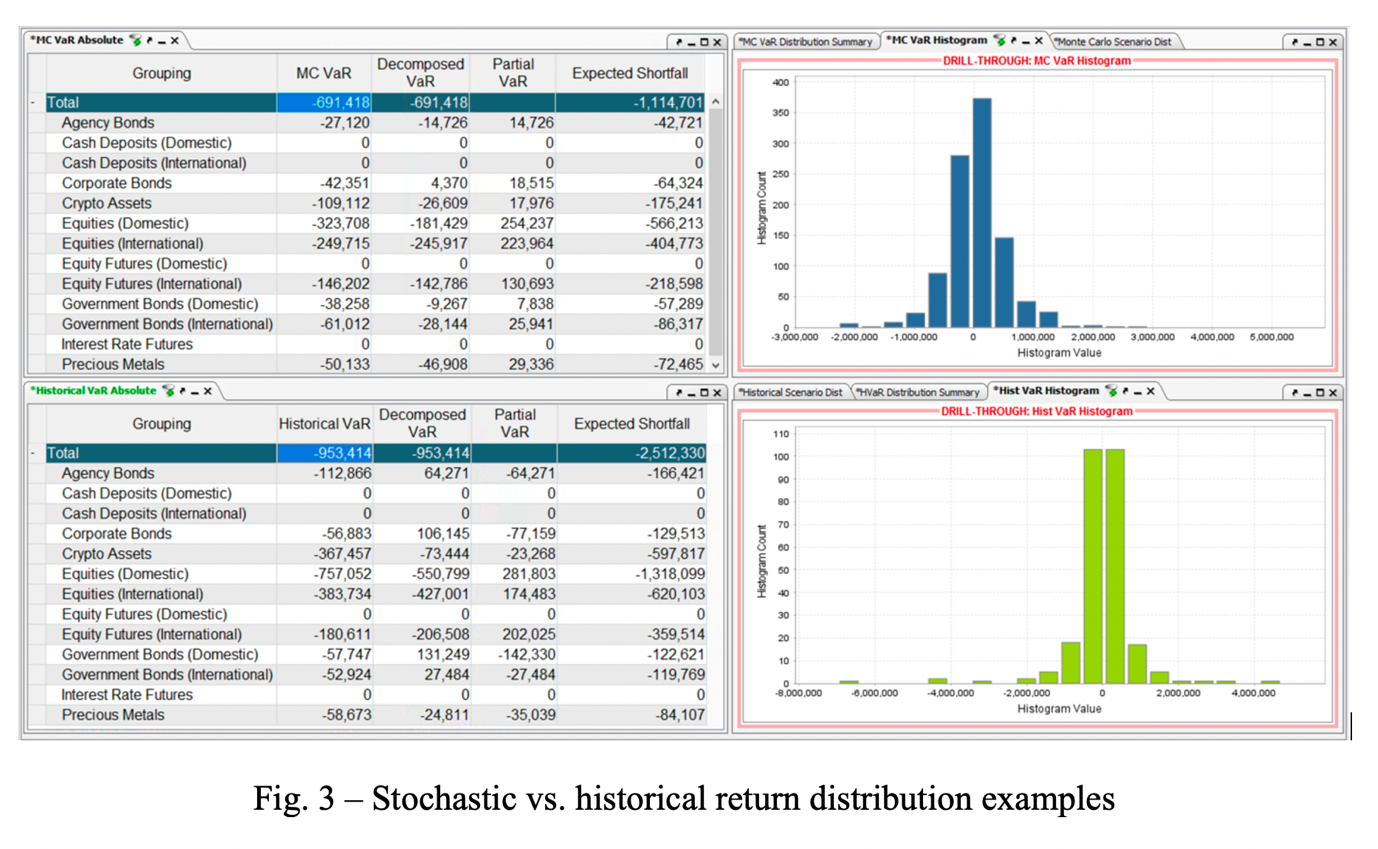 Image shows stochastic vs historic return distribution examples