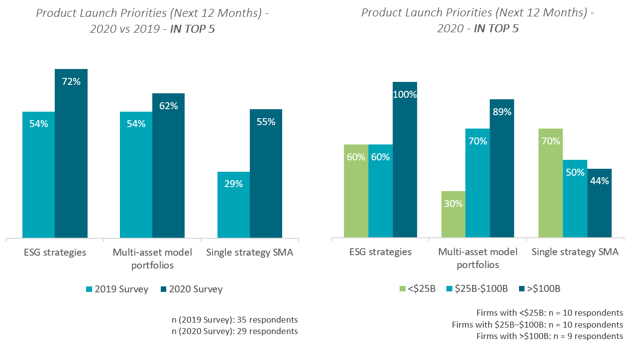 Graph shows product launch priorities in 2019 vs 2020