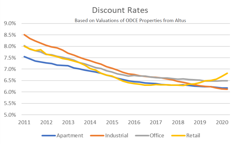 Graph shows discount rates based on valuations of ODCE Properties from Altus