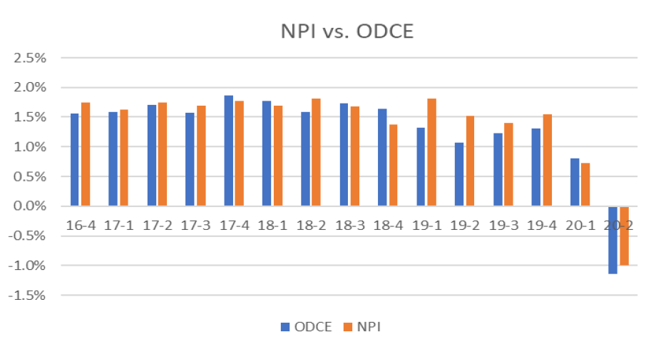 Graph shows NPI versus ODCE