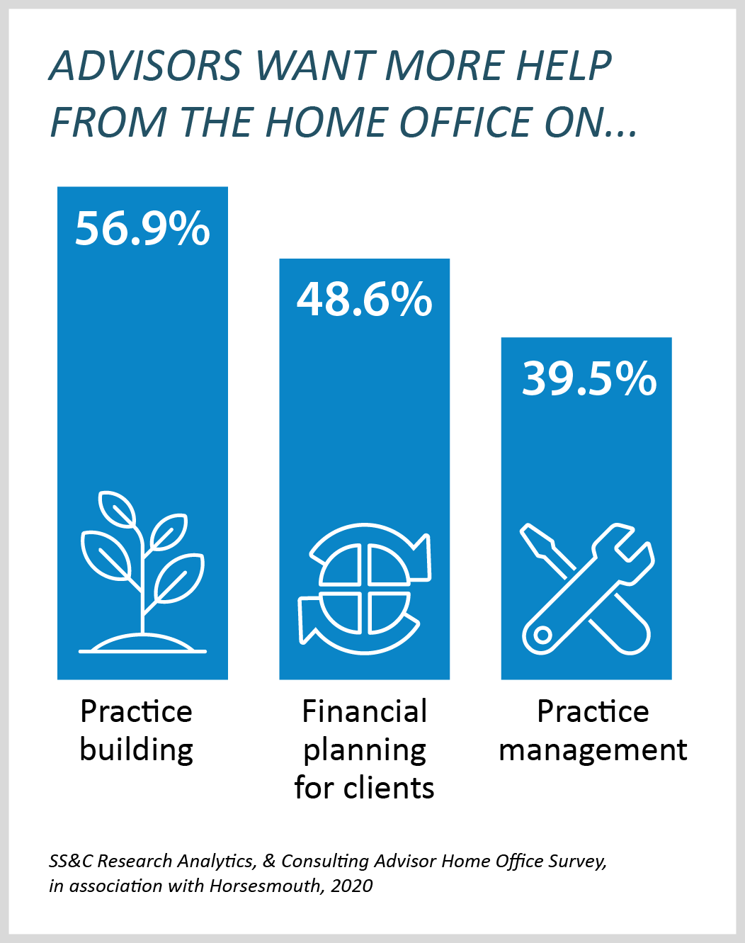 Chart shows areas where advisors want more help from the home office