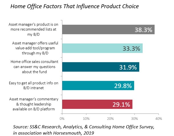 Chart shows factors that influence product choice