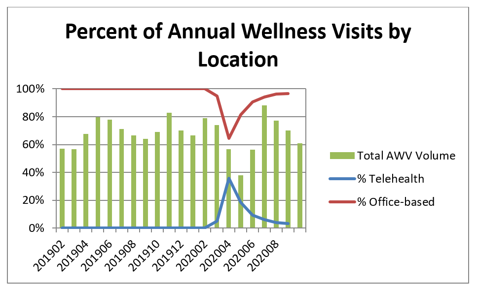 Graph shows percent of annual wellness visits by location