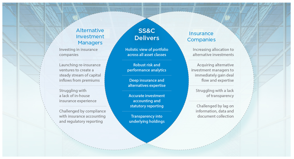 Venn diagram shows where the needs of alternative investment managers and insurance companies converge