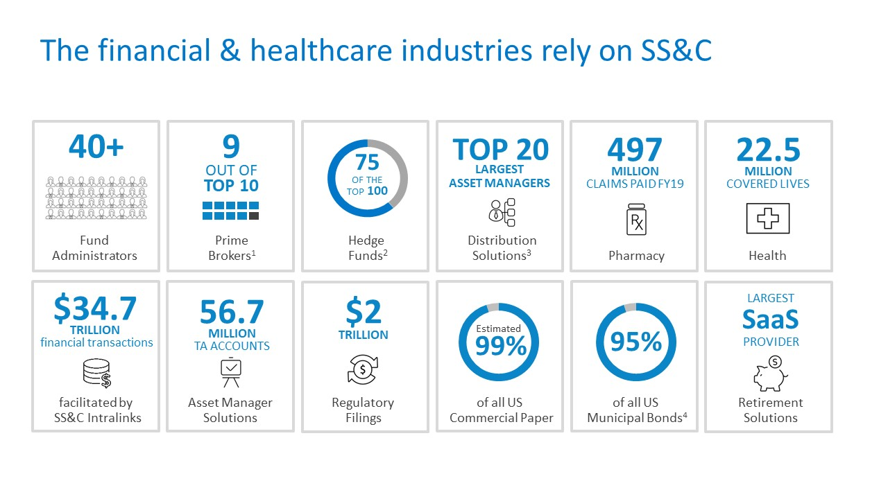 Graphic shows the scope of the financial and healthcare industries' involvement with SS&C