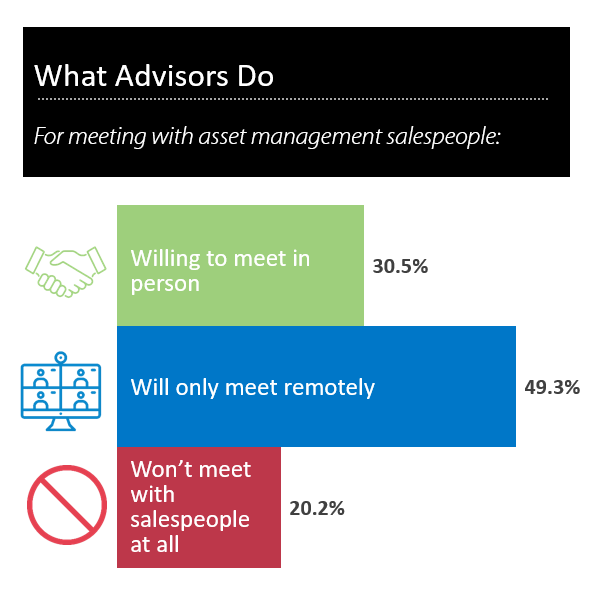Chart shows advisors' preferences for meetings