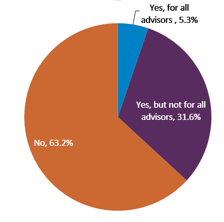 Chart shows the distribution of how many advisors track preferences
