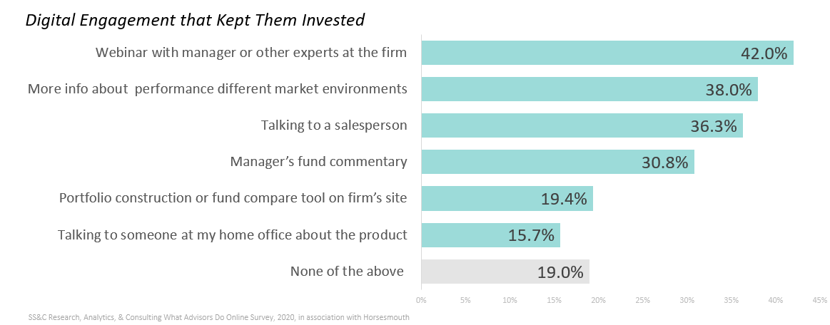 Chart shows which types of engagement were most successful