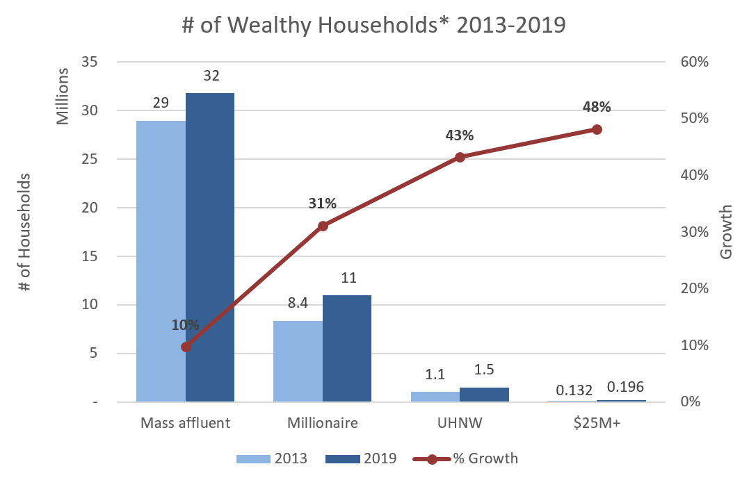 Graph shows the number of wealthy households from 2013-2019