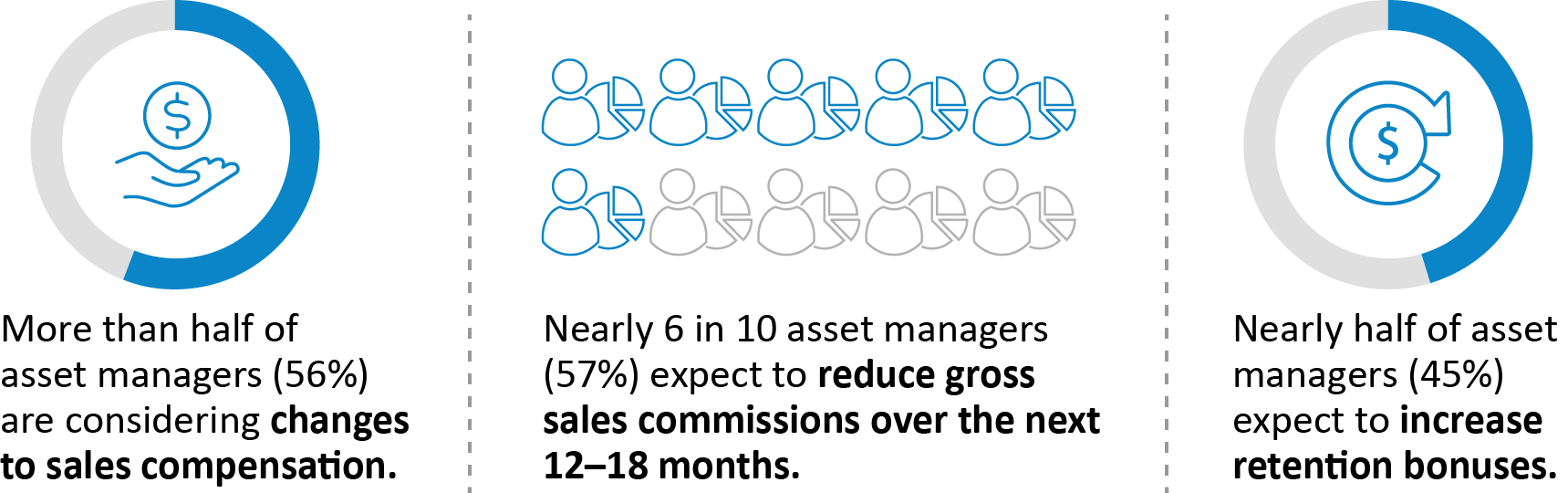 Infographic shows the changes asset managers anticipate in the future