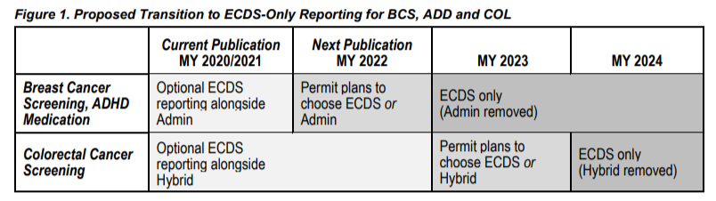 Graphic shows proposed transition to ECDS-only reporting for BCS, ADD and COL