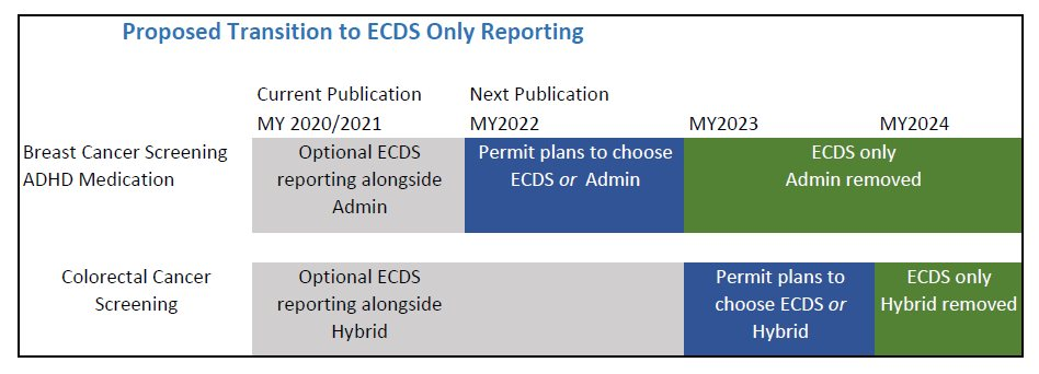 Proposed Transition to ECDS Only Reporting