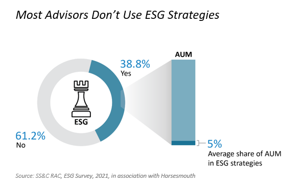 Graph shows that most advisors don't use ESG strategies
