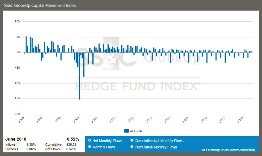 SS&C GlobeOp Hedge Fund Capital Movement Index