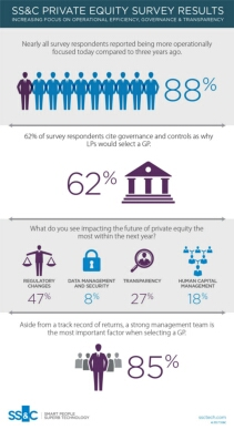 SS&C Private Equity Survey Results