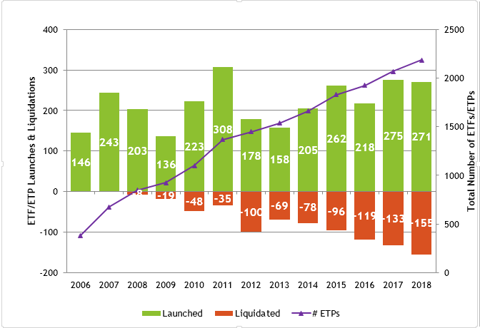 Graph showing ETF/ETP Launches & Liquidations and Total Number of ETFs/ETPs by year